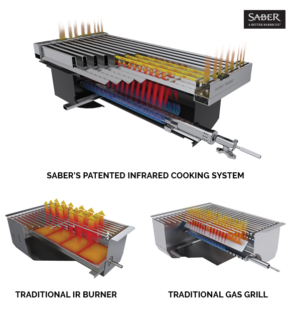 Saber Grills Online - Infrared Cooking System Louisiana
